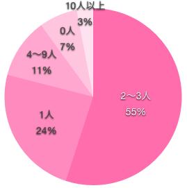 看護師の付き合った人数の円グラフ
