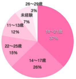看護師がはじめて付き合った年齢の円グラフ