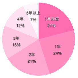 看護師の彼氏との交際期間の円グラフ