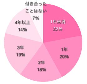 看護師の彼氏いない歴の円グラフ
