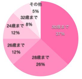 看護師が何歳までに結婚したいかの円グラフ