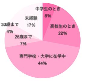 看護師の初体験の年齢の円グラフ