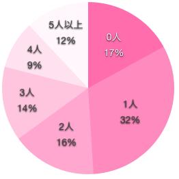看護師の経験人数の円グラフ