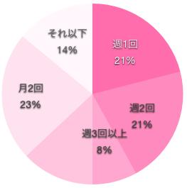 看護師のセックスの頻度の円グラフ