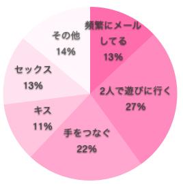 看護師のセックスの浮気のボーダーラインの円グラフ